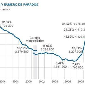 El paro sube a un máximo histórico con 5,3 millones de desempleados 27