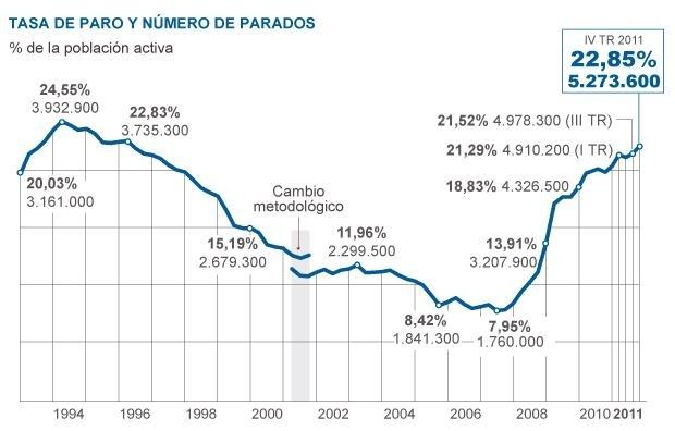 94cfc3c7979d9b42f14574a630002f9c - El paro sube a un máximo histórico con 5,3 millones de desempleados