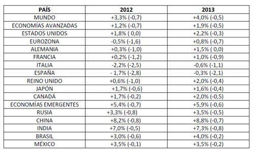 noticias España perderá otro medio millón de empleos con las nuevas previsiones del FMI