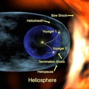 El sistema solar echa el freno 17