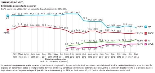 """Izquierda Unida a pocos pasos del """"sorpasso"""" sube al 15,6% y el PSOE baja al 23,3% 2"""
