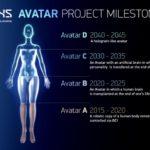 Proyecto Avatar 2045: el sueño de la inmortalidad humana 8