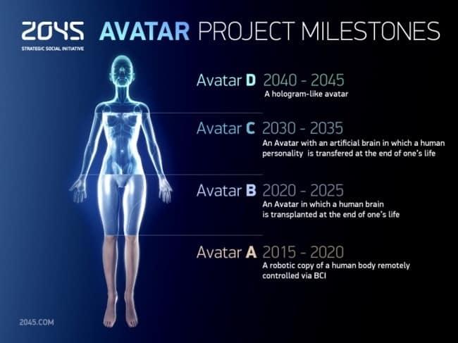 fa04d2f3ddb8a2c011f3a38486dc81c8 - Proyecto Avatar 2045: el sueño de la inmortalidad humana