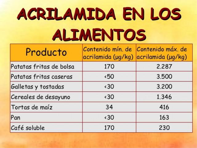 Las patatas fritas comerciales españolas tienen demasiada acrilamida -sustancia cancerígena- 23
