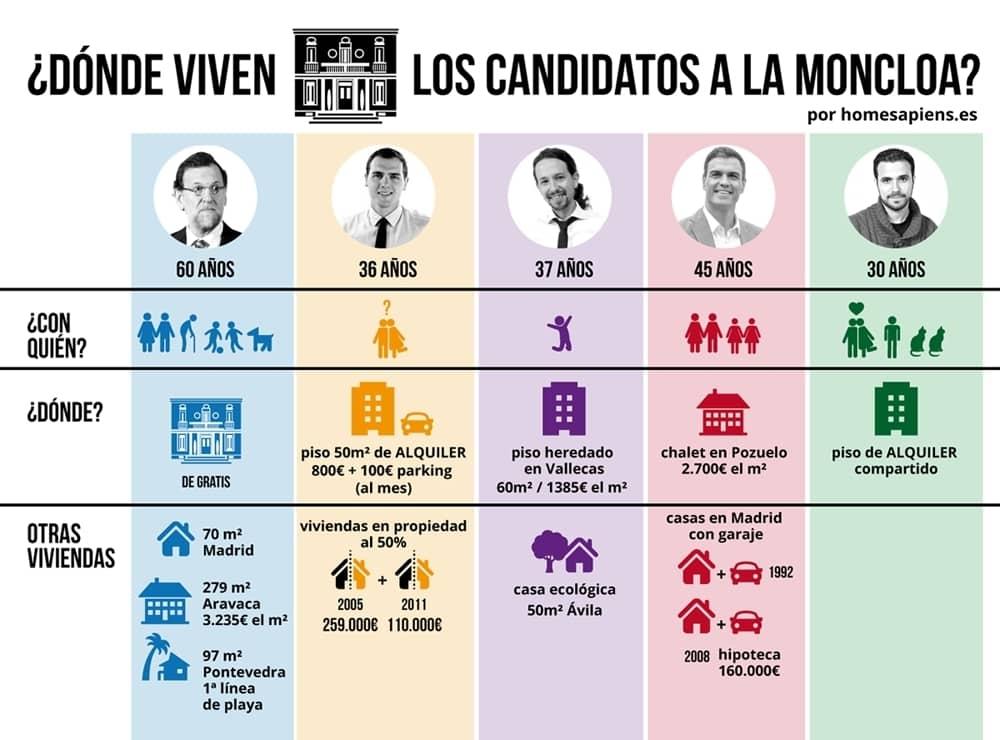 Así viven los candidatos a mudarse a La Moncloa 10